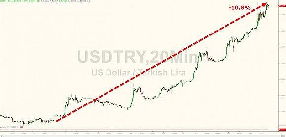 美元兑换里拉走势图