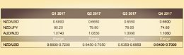 三菱东京日联观点:特朗普将美国对新西兰国债提升 纽元/美元走跌