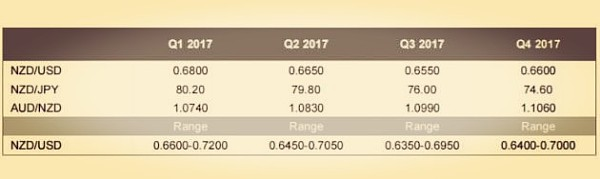 (三菱东京日联观点分析:新西兰国债收益率受美国国债影响导致纽元走跌 来源:金色财经)