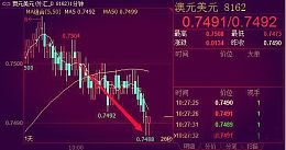 中国海关公布2016四季贸易帐好转 澳元兑美元未收到提振