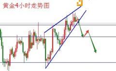 杨珞谦:黄金下行风险显现,日内依托阻力看跌