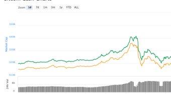 以太坊创始人祝贺BCH市值升超ETH  BCH今日价格涨跌超1000美元