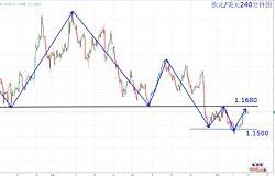 肖子坤:美元、日元、欧元、加元、瑞郎走势分析与操作建议