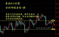 程金臣:11.14高位承压士气受挫,日内现货黄金操作策略。