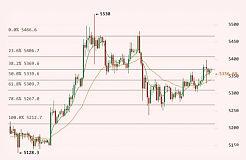 12月09日比特币行情分析:多空界线上 切勿轻举妄动