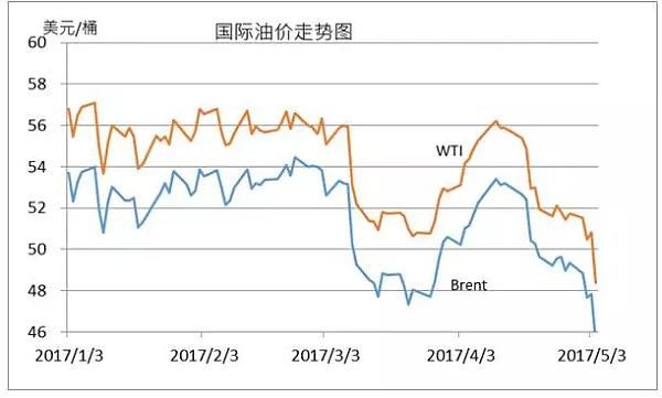 国际油价走势图(5.5日)