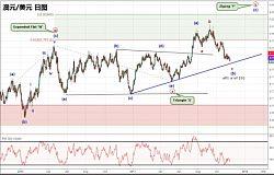 肖子坤:澳元/美元上行趋势仍未结束,正释放反转信号