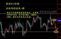 程金臣:11.16震荡等突破,日内现货黄金走势分析及策略。