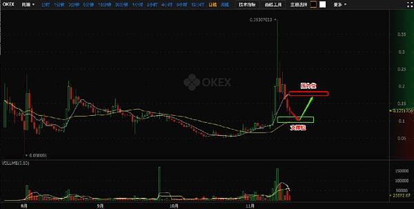 OKEx比特币价格上扬 BCH调整反弹上涨
