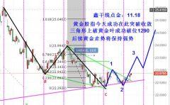 鑫干线点金:11.18黄金股指破位上拉黄金跟随破位1290