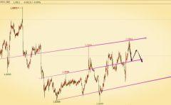 2017.1.16最新外汇策略:美元与欧元 英镑 日元 澳元走势分析与预测