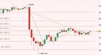 【金色比特币行情分析】1月16日行情:多头排列趋势稍微看涨