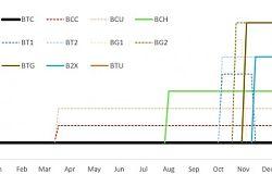 交易平台Bitfinex区块链硬分叉货币