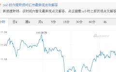 今日美元最新价格_美元对日元汇率_2017.11.23美元对日元汇率走势图