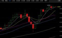 11月23日币圈分析,比特币即将迎来变盘