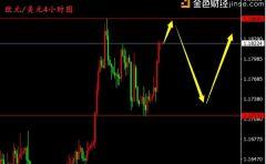钱媛话金:通胀低迷美指扩大跌幅,非美货币受提振纷纷上涨
