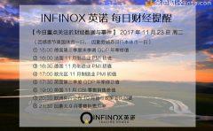 "INFINOX英诺:联储纪要""鸽""声嘹亮 感恩节美元再遭重击"