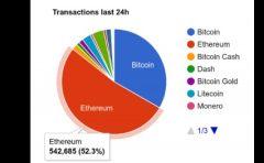 以太坊交易现在处理比例所有数字货币交易之和!