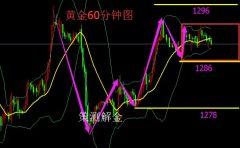 策测解金:11.24周收官黄金看回落,原油看低多附策略