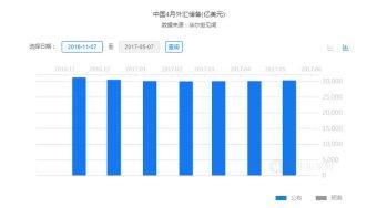 """央行减少干预外汇储备市场 中国资本外流""""最坏时代""""就此结束?"""