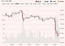 比特币再次暴跌!跌至5800 央行检查结果致比特币再次暴跌!