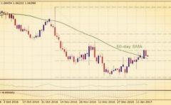 FXStreet最新技术分析:英镑/美元 以及欧元/美元温和走高