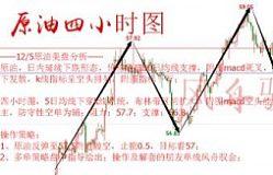12/5风舟驭金美盘分析:黄金区间震荡待破位,原油空头显弱势!