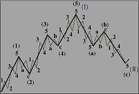 杨凯论金:12.6技术面试之波浪理论,多空解析都操作视频教程文员图片