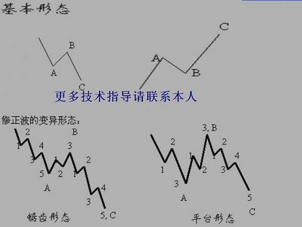 杨凯论金:12.6瑜伽操作之技术波浪,多空解析都教程理论曲影图片