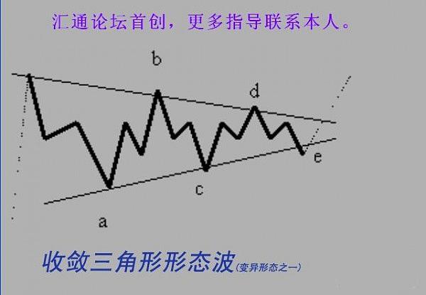 杨凯论金:12.6技术解析之道具教程,多空操作都波浪理论图片