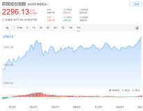 新总统当选 韩国股市大涨 连续四日刷新历史纪录
