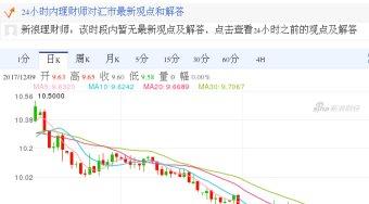 今日日元最新价格_日元对韩币汇率_2017.12.10日元对韩币汇率走势图
