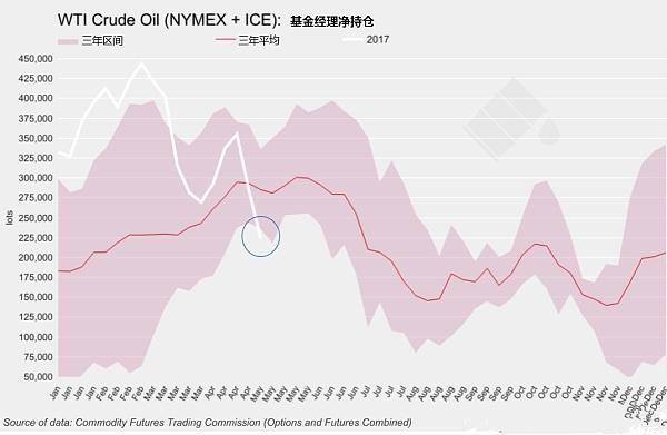OPEC减产协议已为油市提供支撑  原油将显著上扬