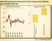 加拿大帝国商业银行(CIBC):为何原油相关因素并非是加元走势的关键