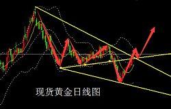 尤舒昆:季节性因素吸引大量买盘,国际黄金短期内有望拿下千三