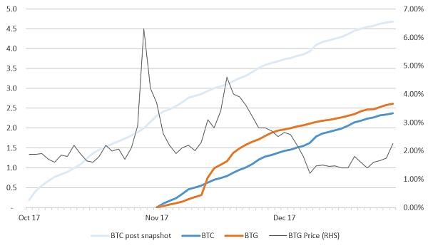 比特币黄金 (BTG) – 投资流量数据