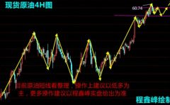 程鑫峰:1.3现货原油/美原油/WTI原油/中远黑角操作建议