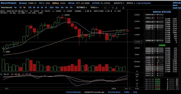 1月5日BitcoinWorld行情解码:今天关注一个优质币
