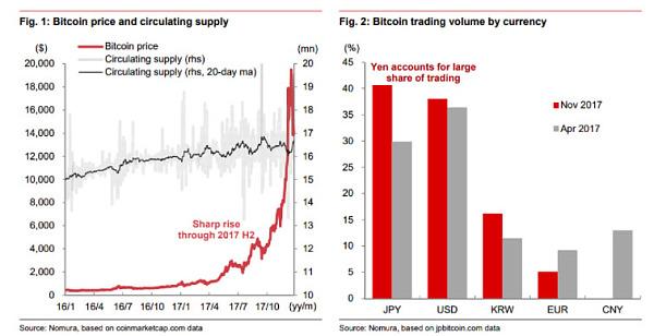 野村分析师认为比特币增加日本国民消费
