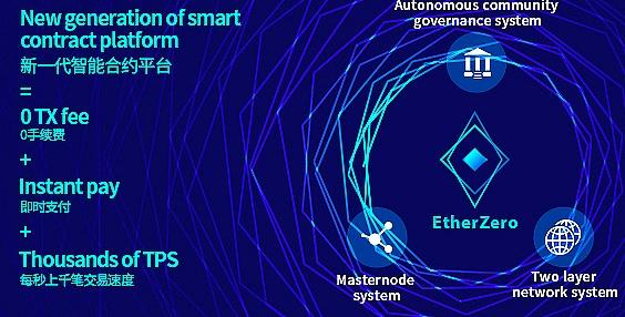 即将分叉以太坊的EtherZero(ETZ以太零)是什么?