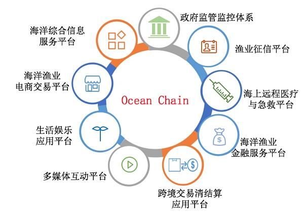 Ocean Chain将公开发行OC代币  打造海洋渔业领域的生态体系