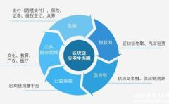 腾讯区块链方案白皮书:底层技术平台及五大场景解决方案