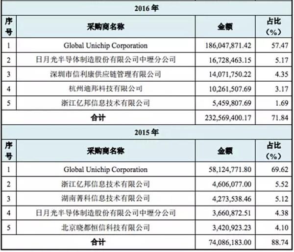世界第二大比特币矿机公司嘉楠耘智申请挂牌新三板 或将成为世界上最纯正的数字货币概念股