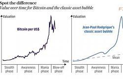 诡异的吻合 比特币泡沫要破了?