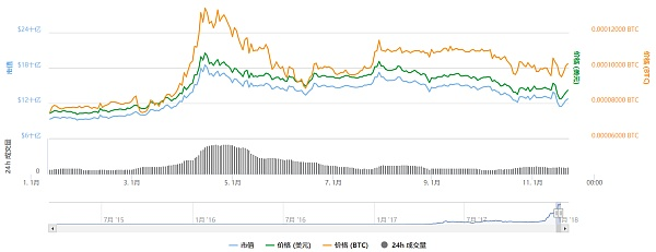 CoinTiger刚上线XEM/BitCNY币对 就以20块的价格荣登亚洲之最