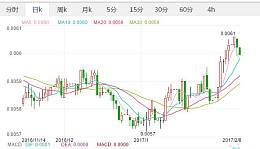 2月8日人民币兑韩元汇率及中间价查询 今日人民币兑韩元汇率走势图查询
