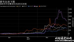加密货币重拾跌势 比特币一度触及12月以来最低