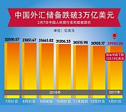 """中国外汇储备""""破3""""不必担忧  应关注中国外汇储备""""破3""""后是否够用"""