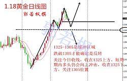 郭若枫:黄金1344连续栽跟头,这次会要到1300地平线吗?