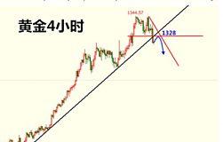 杜家升:黄金市场瞬息万变, 短线见顶将考验1311分水岭